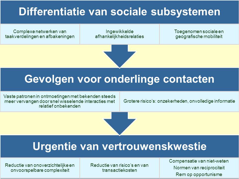 Urgentie van vertrouwenskwestie Reductie van onoverzichtelijke en onvoorspelbare complexiteit Reductie van risico's en van transactiekosten Compensati