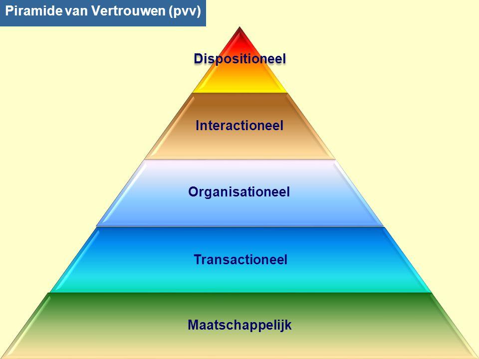 Piramide van Vertrouwen (pvv) Dispositioneel Interactioneel Organisationeel Transactioneel Maatschappelijk