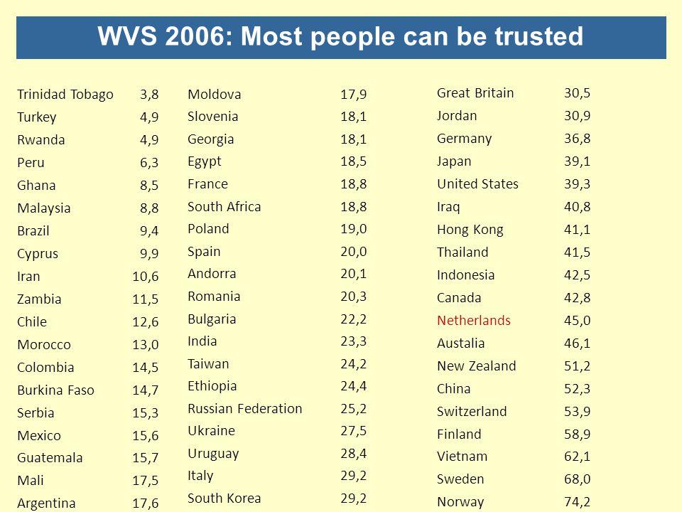 WVS 2006: Most people can be trusted Trinidad Tobago3,8 Turkey4,9 Rwanda4,9 Peru6,3 Ghana8,5 Malaysia8,8 Brazil9,4 Cyprus9,9 Iran10,6 Zambia11,5 Chile