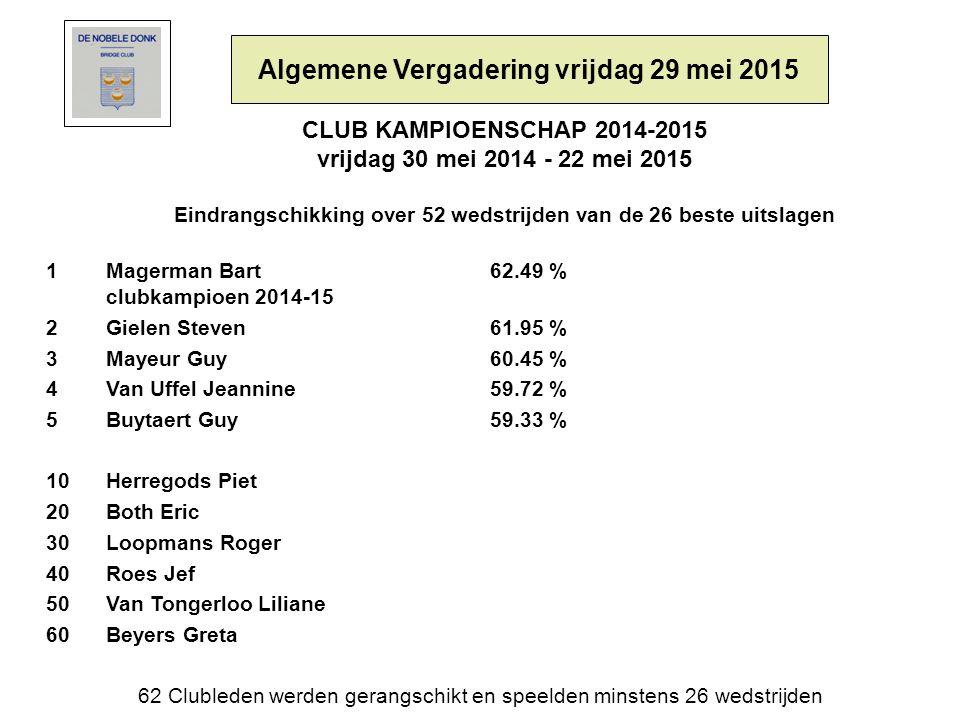CLUB KAMPIOENSCHAP 2014-2015 vrijdag 30 mei 2014 - 22 mei 2015 Eindrangschikking over 52 wedstrijden van de 26 beste uitslagen 1 Magerman Bart 62.49 % clubkampioen 2014-15 2Gielen Steven61.95 % 3Mayeur Guy 60.45 % 4Van Uffel Jeannine59.72 % 5Buytaert Guy59.33 % 10Herregods Piet 20Both Eric 30Loopmans Roger 40Roes Jef 50Van Tongerloo Liliane 60Beyers Greta 62 Clubleden werden gerangschikt en speelden minstens 26 wedstrijden