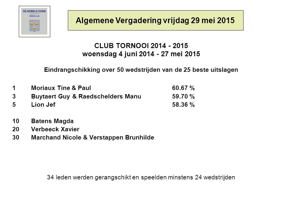 CLUB TORNOOI 2014 - 2015 woensdag 4 juni 2014 - 27 mei 2015 Eindrangschikking over 50 wedstrijden van de 25 beste uitslagen 1Moriaux Tine & Paul 60.67 % 3Buytaert Guy & Raedschelders Manu59.70 % 5Lion Jef 58.36 % 10Batens Magda 20Verbeeck Xavier 30Marchand Nicole & Verstappen Brunhilde 34 leden werden gerangschikt en speelden minstens 24 wedstrijden Algemene Vergadering vrijdag 29 mei 2015