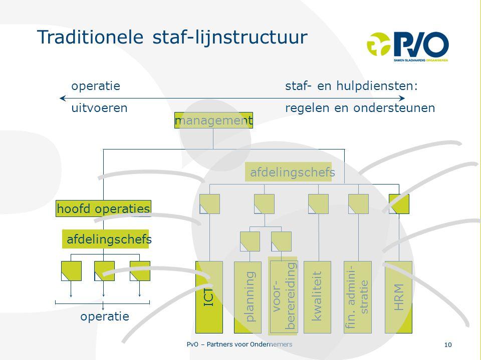 PvO – Partners voor Ondernemers 10 PvO – Partners voor Ondernemers 10 staf- en hulpdiensten: regelen en ondersteunen management planning fin. admini-