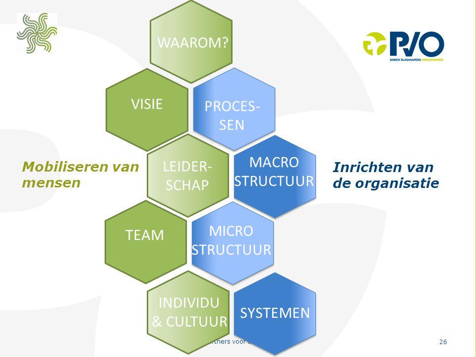 PvO – Partners voor Ondernemers 26 VISIE PROCES- SEN MACRO STRUCTUUR LEIDER- SCHAP MICRO STRUCTUUR TEAM SYSTEMEN INDIVIDU & CULTUUR WAAROM? Mobilisere