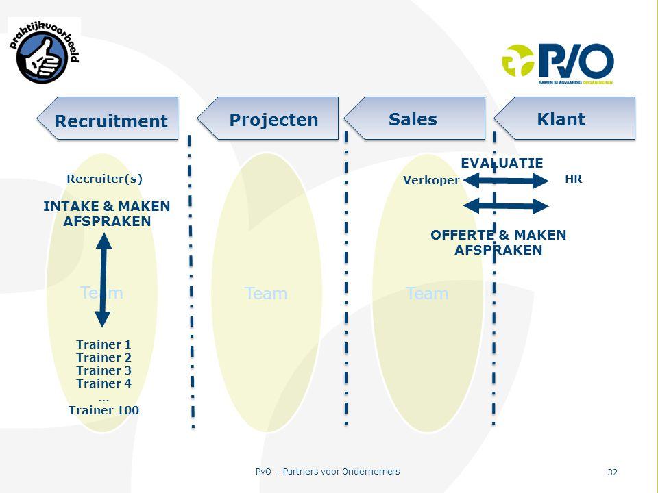 PvO – Partners voor Ondernemers 32 Team Projecten SalesKlant Recruitment Team Recruiter(s) Trainer 1 Trainer 2 Trainer 3 Trainer 4 … Trainer 100 Team