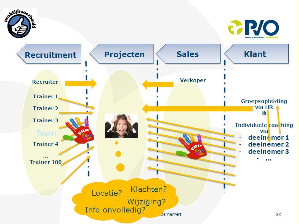 PvO – Partners voor Ondernemers 33 Team Projecten SalesKlant Recruitment Team Trainer 1 Trainer 2 Trainer 3 Trainer 4 … Trainer 100 Team Verkoper Groe
