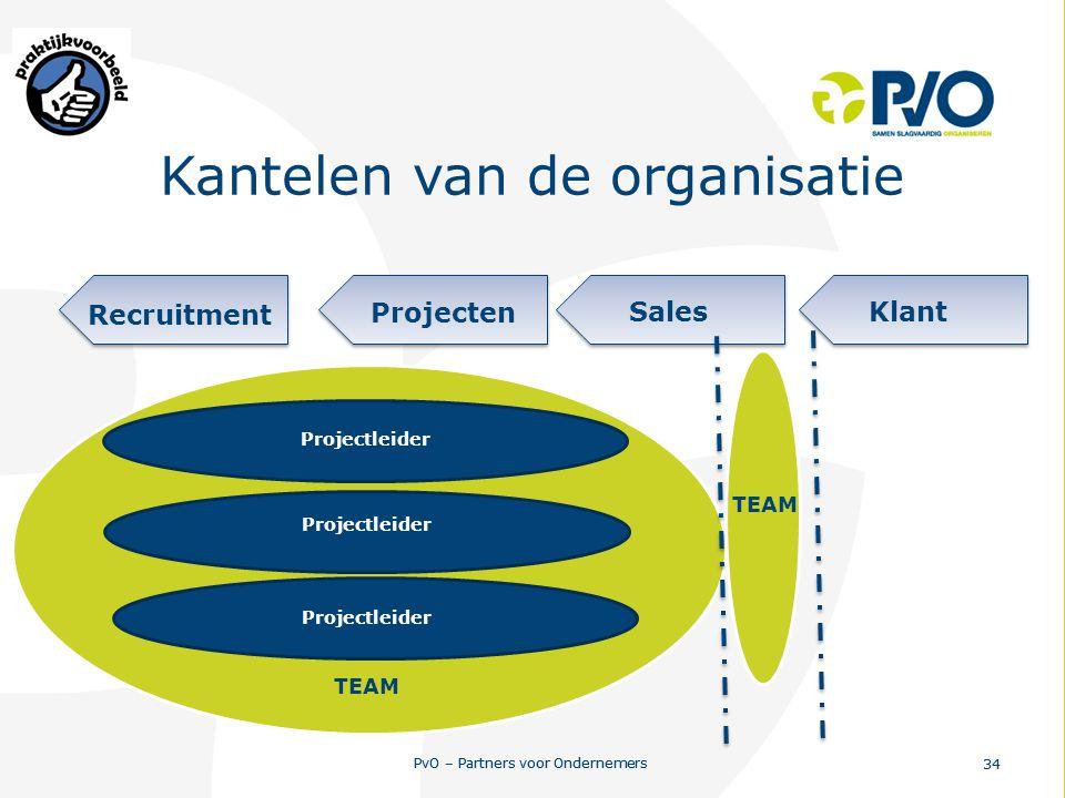 PvO – Partners voor Ondernemers 34 PvO – Partners voor Ondernemers 34 Kantelen van de organisatie Projecten SalesKlant Recruitment Projectleider TEAM