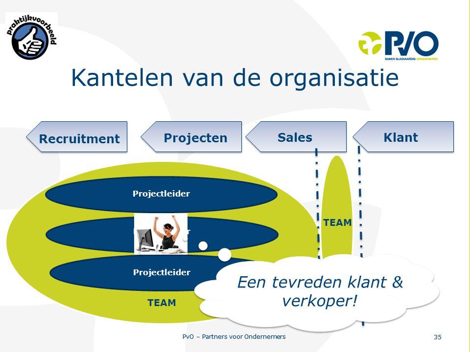 PvO – Partners voor Ondernemers 35 PvO – Partners voor Ondernemers 35 Kantelen van de organisatie Projecten SalesKlant Recruitment Projectleider TEAM