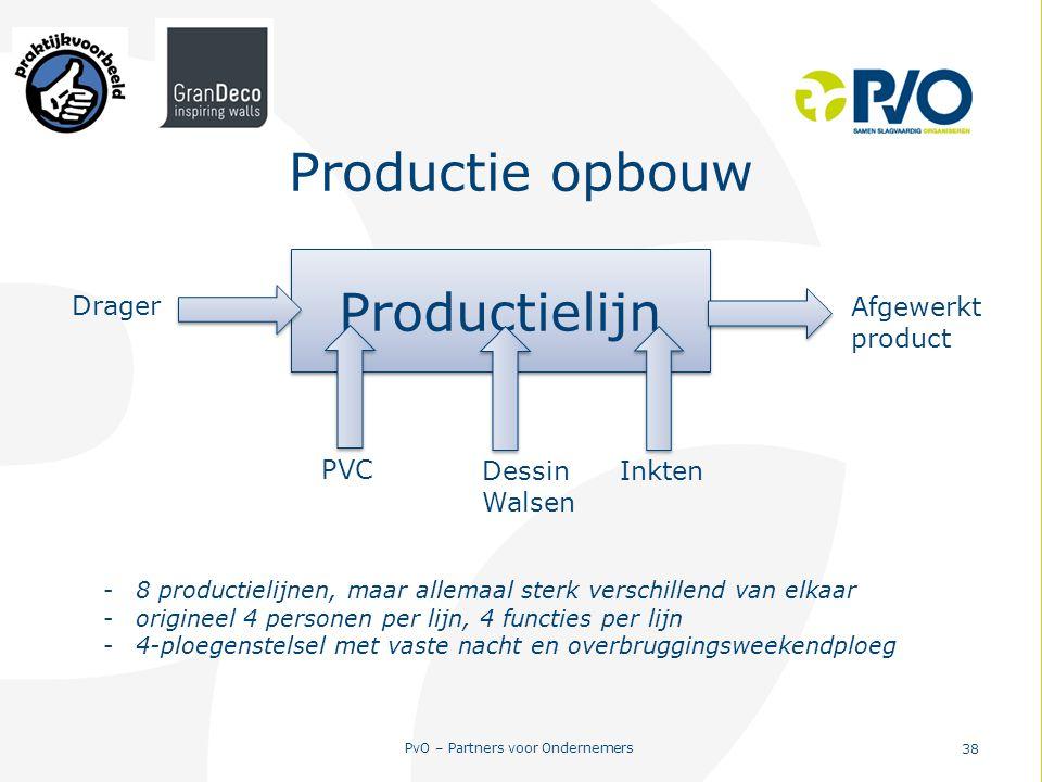 PvO – Partners voor Ondernemers 38 Productie opbouw Productielijn Drager PVC InktenDessin Walsen Afgewerkt product -8 productielijnen, maar allemaal s