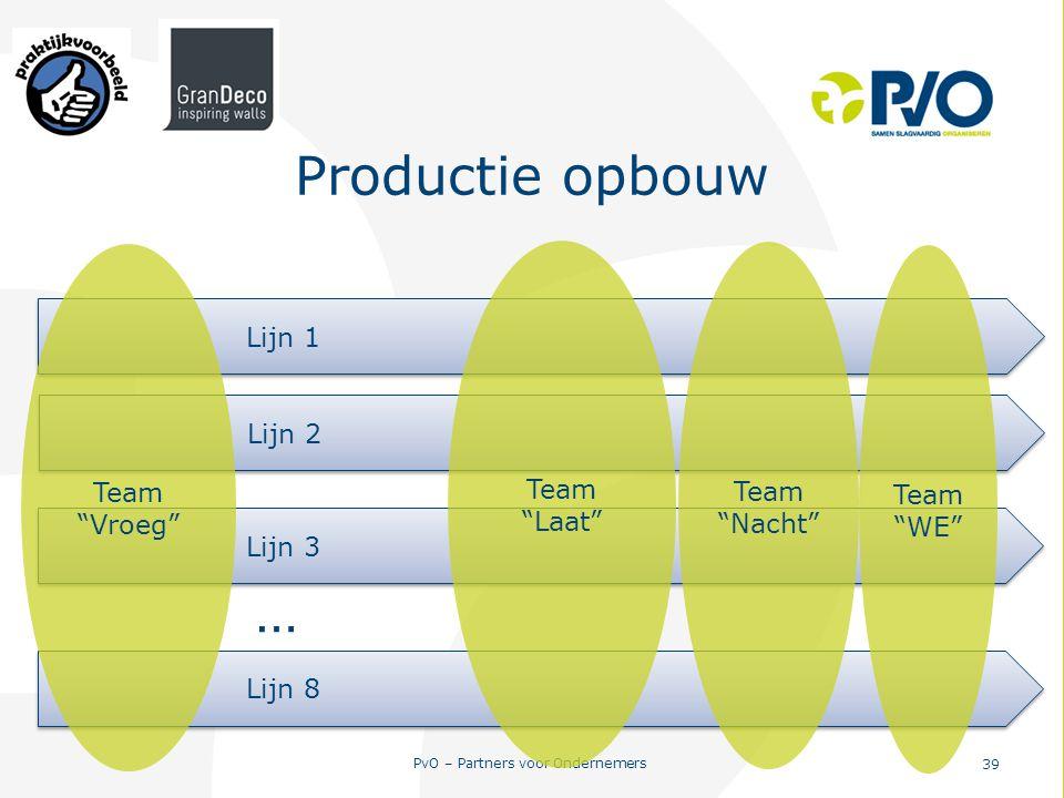 """PvO – Partners voor Ondernemers 39 Productie opbouw Lijn 1 Lijn 2 Lijn 8 Lijn 3 … Team """"Vroeg"""" Team """"Laat"""" Team """"Nacht"""" Team """"WE"""""""