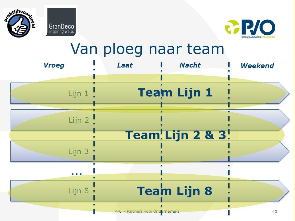 PvO – Partners voor Ondernemers 40 Van ploeg naar team Lijn 1 Lijn 2 Lijn 8 Lijn 3 … Team Lijn 1 Team Lijn 2 & 3 Team Lijn 8 Vroeg Laat Nacht Weekend