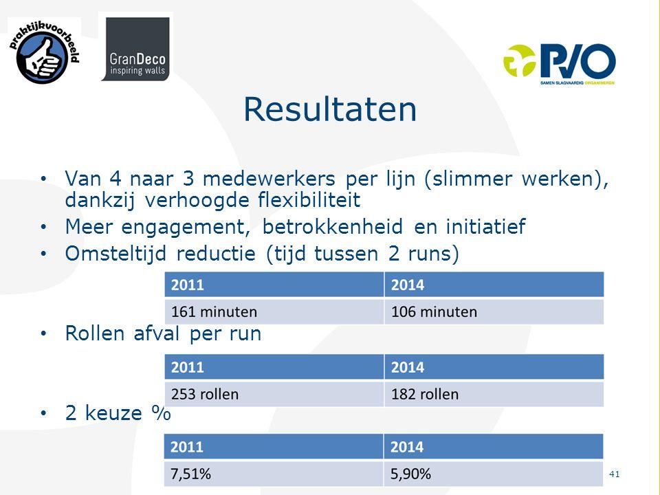 PvO – Partners voor Ondernemers 41 Resultaten Van 4 naar 3 medewerkers per lijn (slimmer werken), dankzij verhoogde flexibiliteit Meer engagement, bet