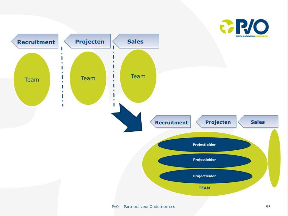 PvO – Partners voor Ondernemers 55
