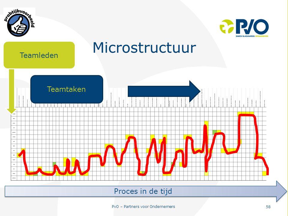 PvO – Partners voor Ondernemers 58 Microstructuur Teamleden Teamtaken Proces in de tijd