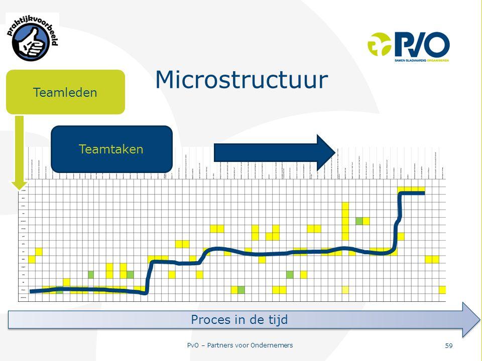 PvO – Partners voor Ondernemers 59 Microstructuur Teamleden Teamtaken Proces in de tijd