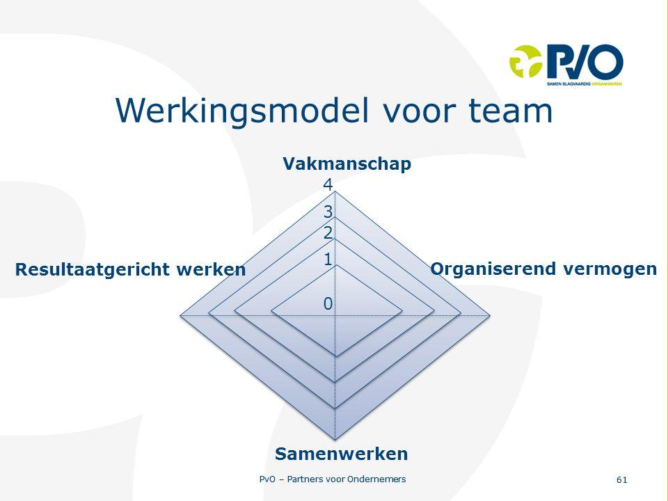 PvO – Partners voor Ondernemers 61 PvO – Partners voor Ondernemers 61 Werkingsmodel voor team 0 1 2 3 4 Resultaatgericht werken Vakmanschap Organisere