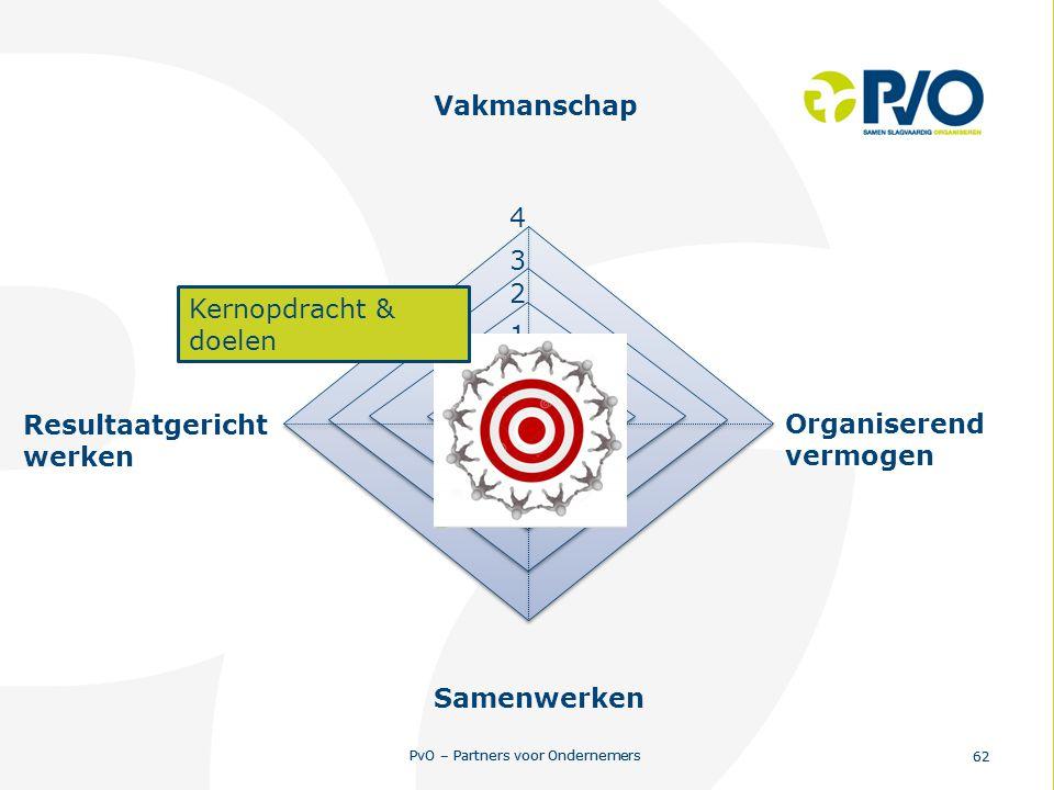 PvO – Partners voor Ondernemers 62 PvO – Partners voor Ondernemers 62 0 1 2 3 4 Resultaatgericht werken Vakmanschap Organiserend vermogen Samenwerken