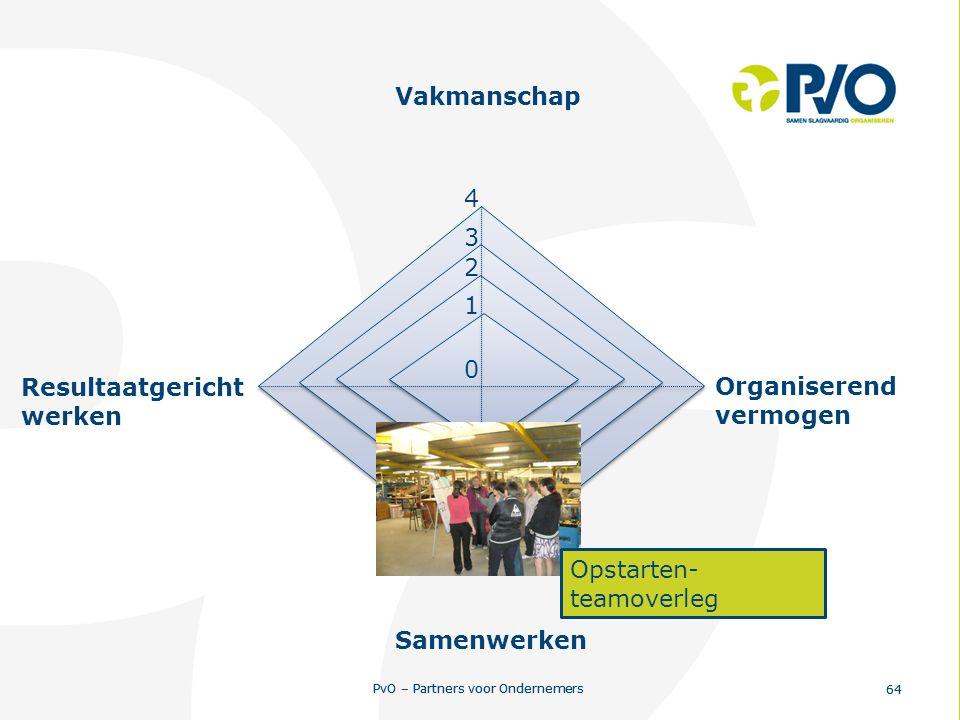 PvO – Partners voor Ondernemers 64 PvO – Partners voor Ondernemers 64 0 1 2 3 4 Resultaatgericht werken Vakmanschap Organiserend vermogen Samenwerken