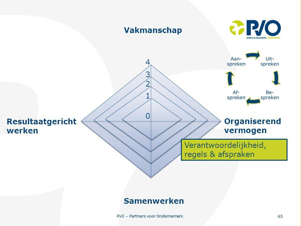 PvO – Partners voor Ondernemers 65 PvO – Partners voor Ondernemers 65 0 1 2 3 4 Resultaatgericht werken Vakmanschap Organiserend vermogen Samenwerken