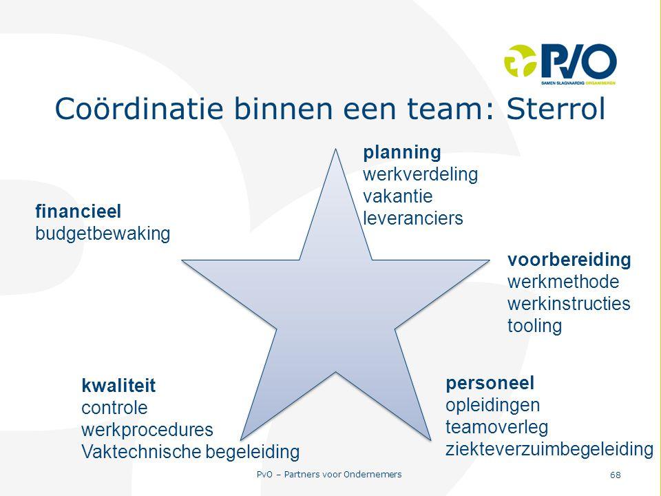PvO – Partners voor Ondernemers 68 Coördinatie binnen een team: Sterrol planning werkverdeling vakantie leveranciers voorbereiding werkmethode werkins