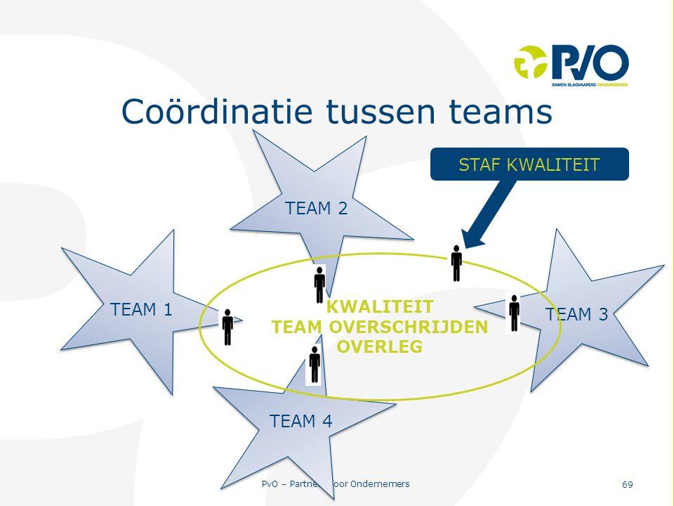 PvO – Partners voor Ondernemers 69 Coördinatie tussen teams TEAM 3 TEAM 1 TEAM 2 TEAM 4 KWALITEIT TEAM OVERSCHRIJDEN OVERLEG STAF KWALITEIT
