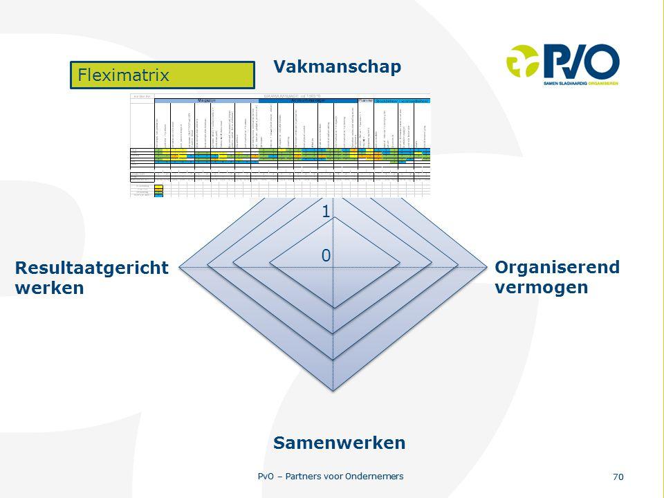 PvO – Partners voor Ondernemers 70 PvO – Partners voor Ondernemers 70 0 1 2 3 4 Resultaatgericht werken Vakmanschap Organiserend vermogen Samenwerken