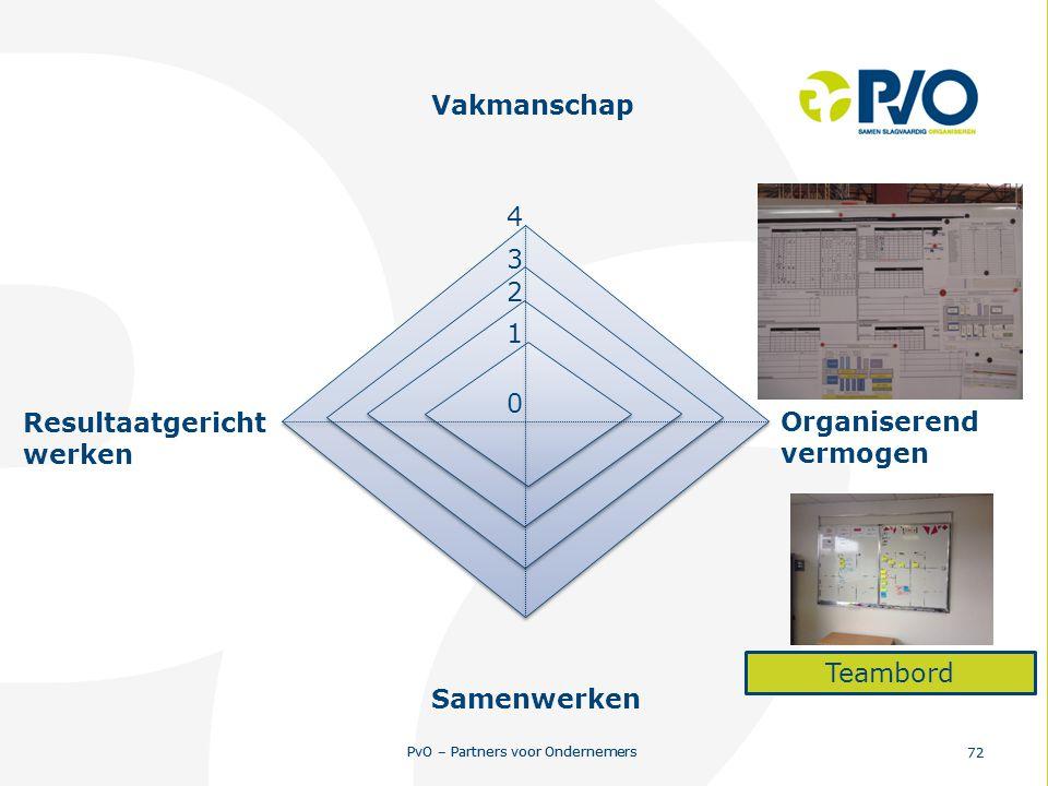 PvO – Partners voor Ondernemers 72 PvO – Partners voor Ondernemers 72 0 1 2 3 4 Resultaatgericht werken Vakmanschap Organiserend vermogen Samenwerken
