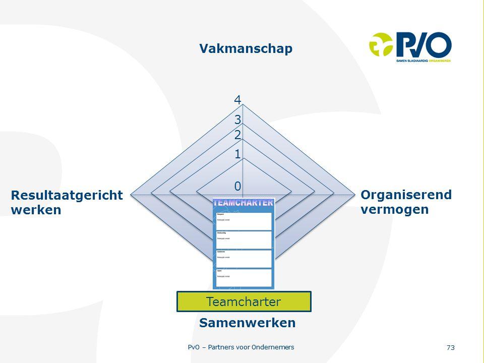 PvO – Partners voor Ondernemers 73 PvO – Partners voor Ondernemers 73 0 1 2 3 4 Resultaatgericht werken Vakmanschap Organiserend vermogen Samenwerken