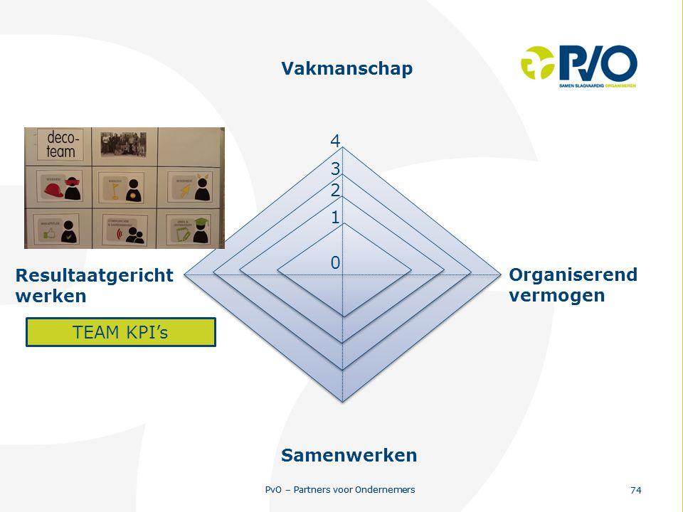 PvO – Partners voor Ondernemers 74 PvO – Partners voor Ondernemers 74 0 1 2 3 4 Resultaatgericht werken Vakmanschap Organiserend vermogen Samenwerken