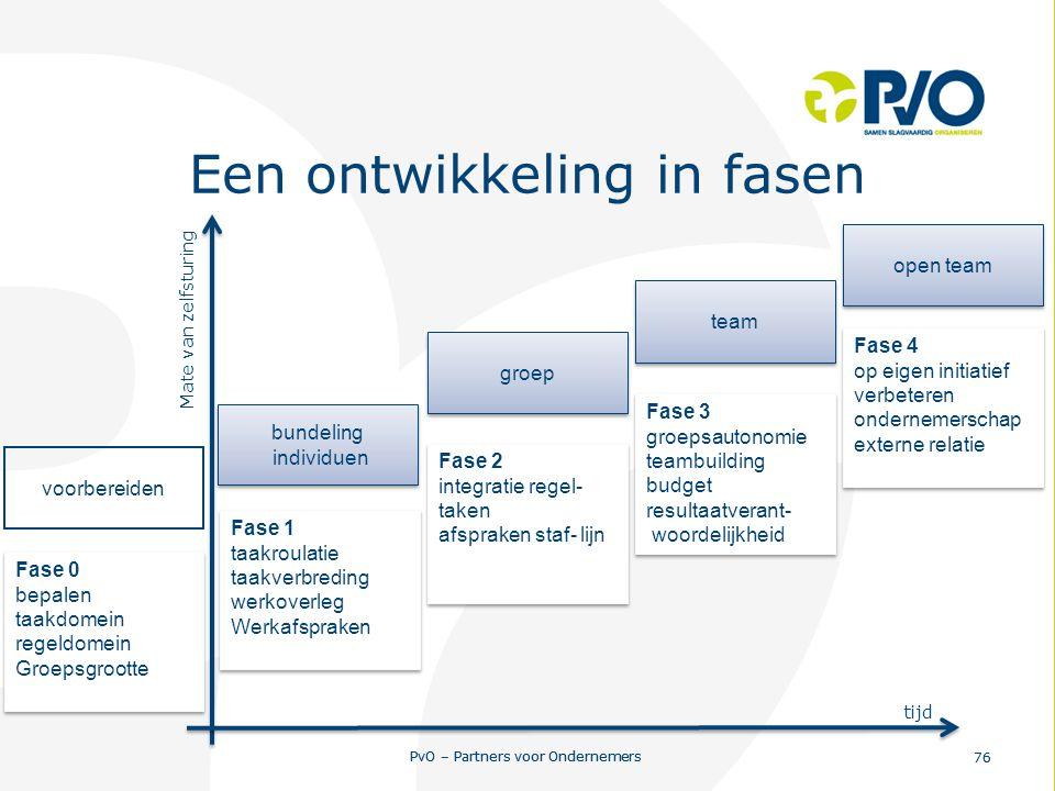 PvO – Partners voor Ondernemers 76 PvO – Partners voor Ondernemers 76 Een ontwikkeling in fasen Mate van zelfsturing tijd bundeling individuen bundeli