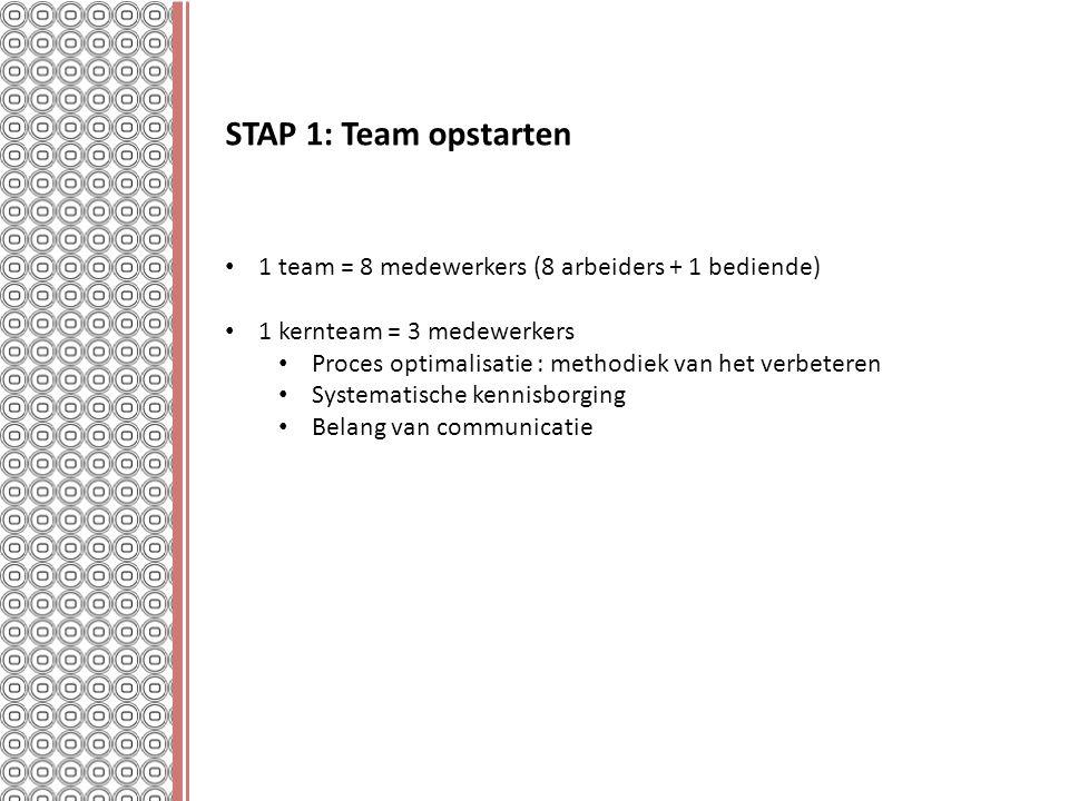 STAP 1: Team opstarten 1 team = 8 medewerkers (8 arbeiders + 1 bediende) 1 kernteam = 3 medewerkers Proces optimalisatie : methodiek van het verbetere