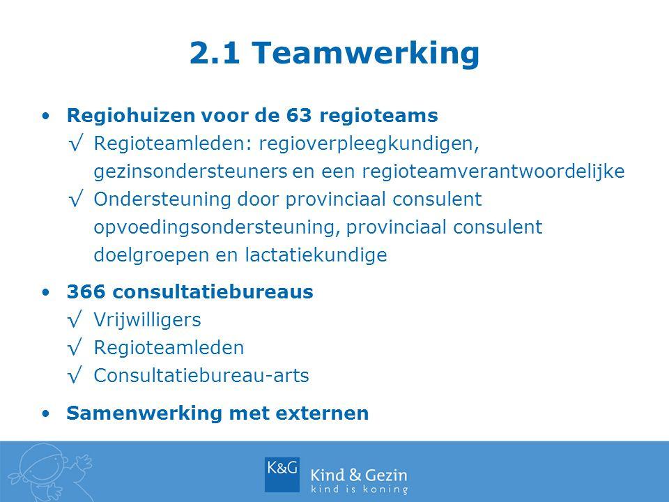 2.1 Teamwerking Regiohuizen voor de 63 regioteams √Regioteamleden: regioverpleegkundigen, gezinsondersteuners en een regioteamverantwoordelijke √Onder