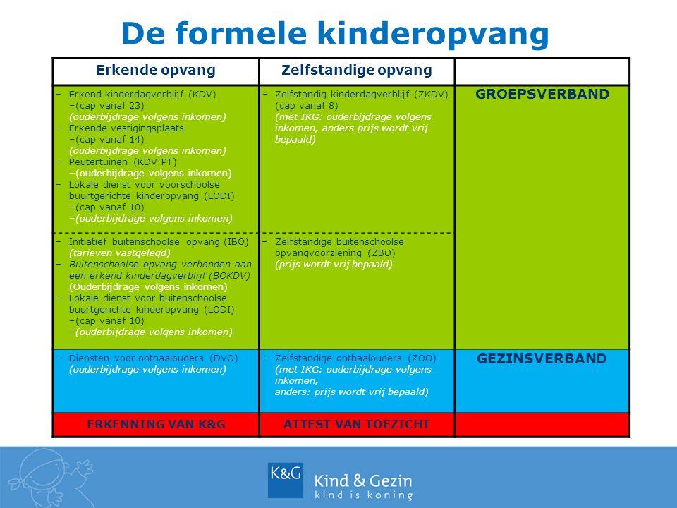 De formele kinderopvang Erkende opvangZelfstandige opvang –Erkend kinderdagverblijf (KDV) –(cap vanaf 23) (ouderbijdrage volgens inkomen) –Erkende ves