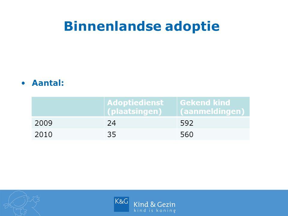 Aantal: Binnenlandse adoptie Adoptiedienst (plaatsingen) Gekend kind (aanmeldingen) 200924592 201035560
