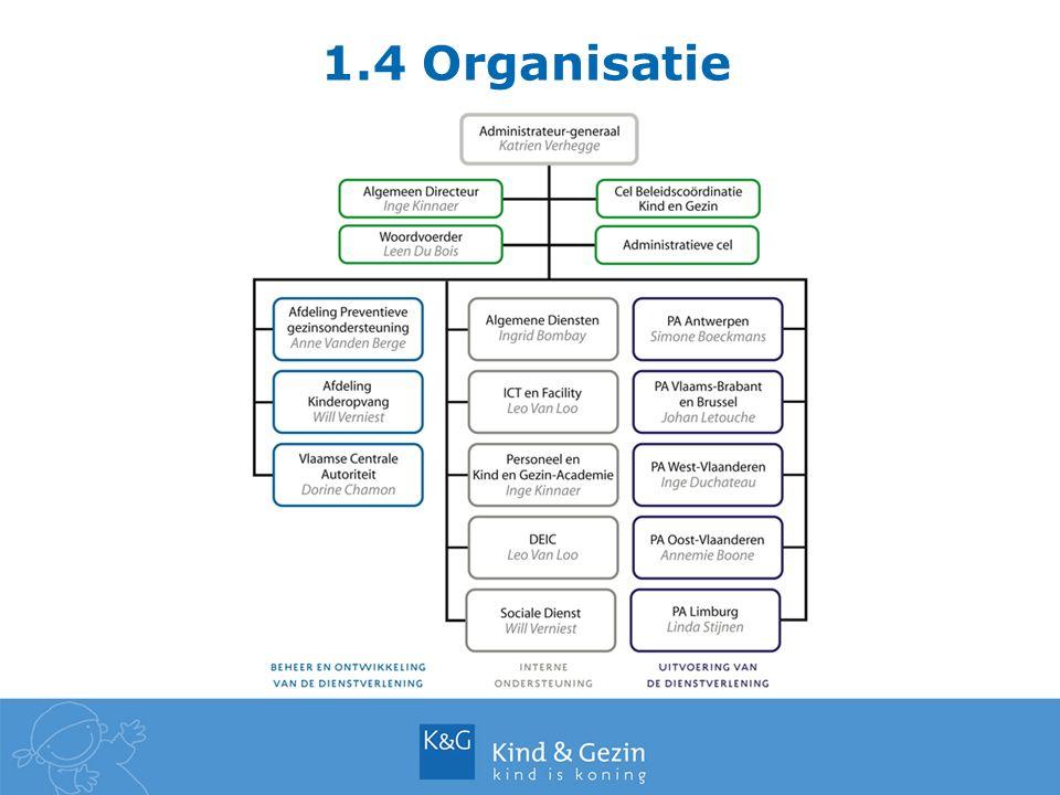 1.5 Beleidsdomeinen Binnen Kind en Gezin zijn er 3 beleidsdomeinen: Preventieve Gezinsondersteuning (PGO) Kinderopvang (KO) Adoptie