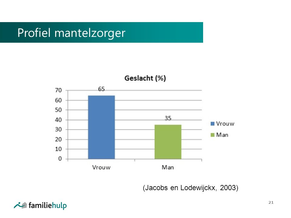 Profiel mantelzorger 21 (Jacobs en Lodewijckx, 2003)