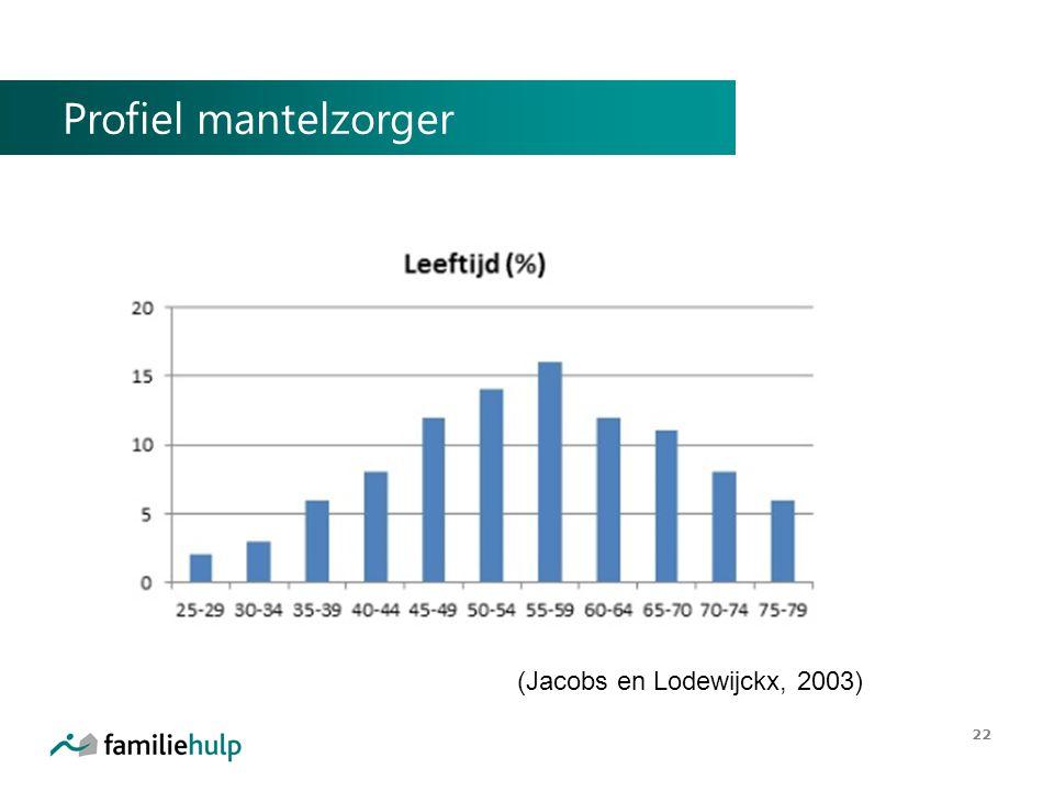 Profiel mantelzorger 22 (Jacobs en Lodewijckx, 2003)