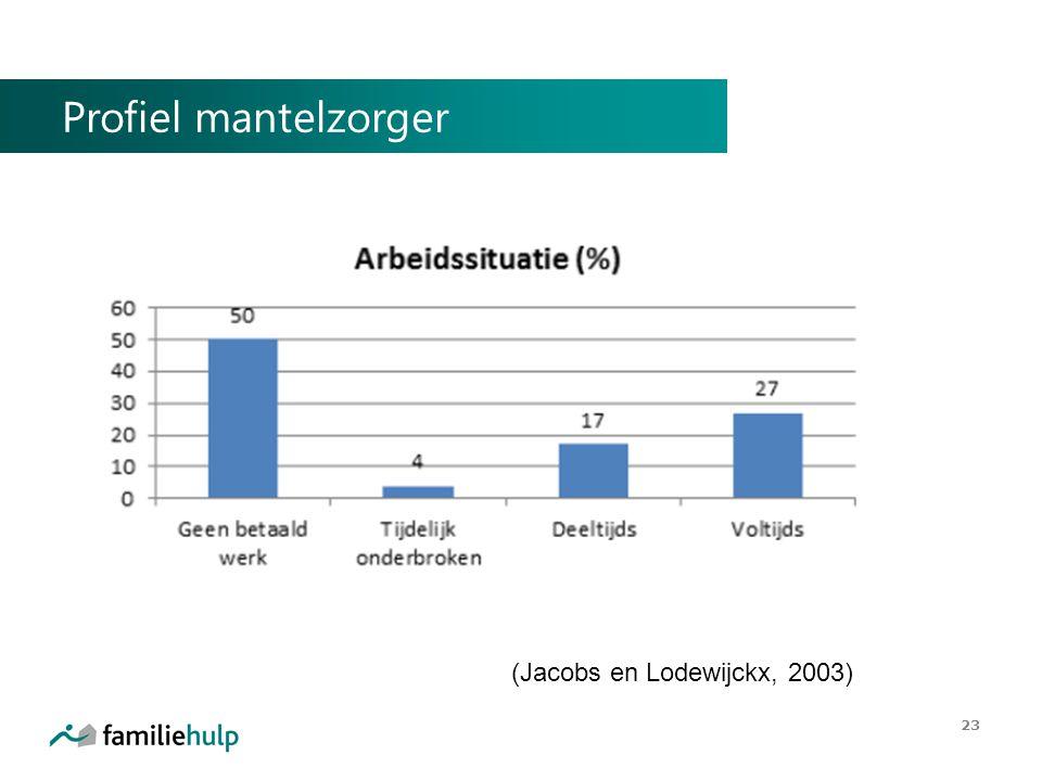Profiel mantelzorger 23 (Jacobs en Lodewijckx, 2003)