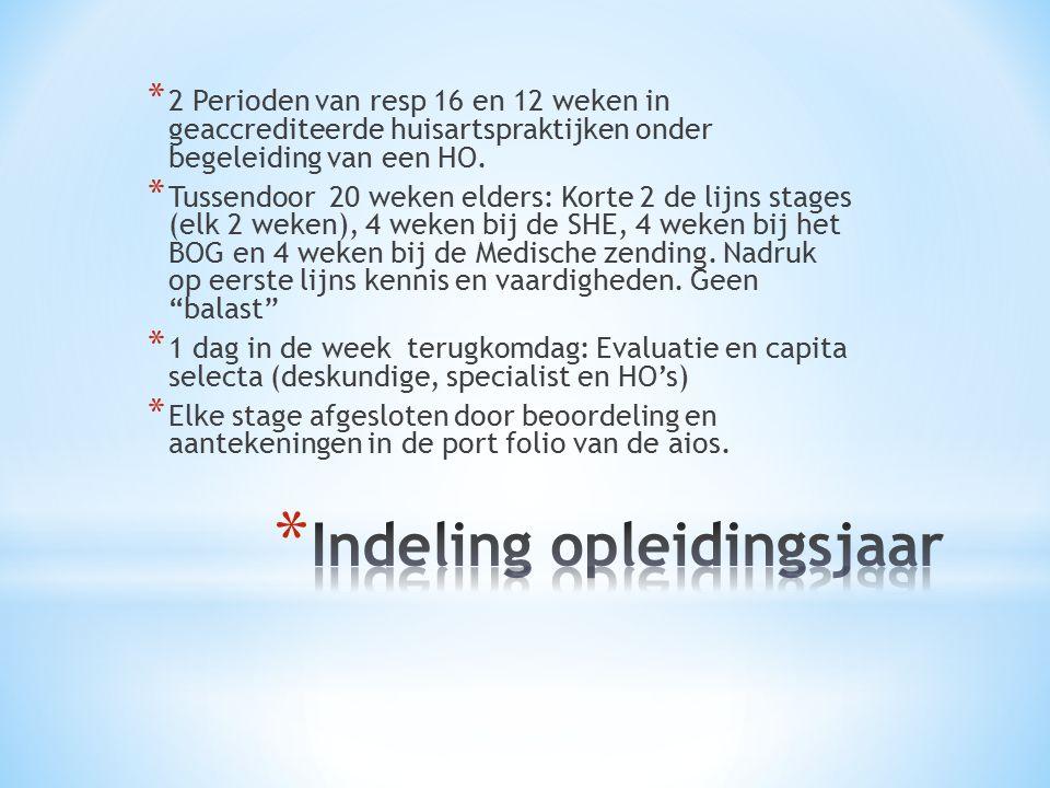 * 2 Perioden van resp 16 en 12 weken in geaccrediteerde huisartspraktijken onder begeleiding van een HO.