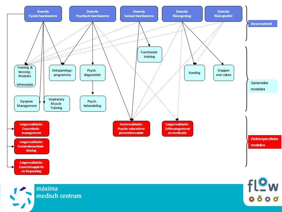 Domein Fysiek functioneren Domein Psychisch functioneren Domein Sociaal functioneren Domein Risicoprofiel Domein Risicogedrag Training & beweeg- Modul