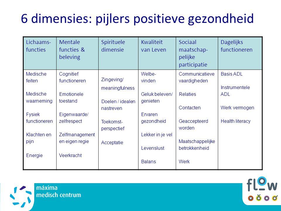 6 dimensies: pijlers positieve gezondheid Lichaams- functies Mentale functies & beleving Spirituele dimensie Kwaliteit van Leven Sociaal maatschap- pe