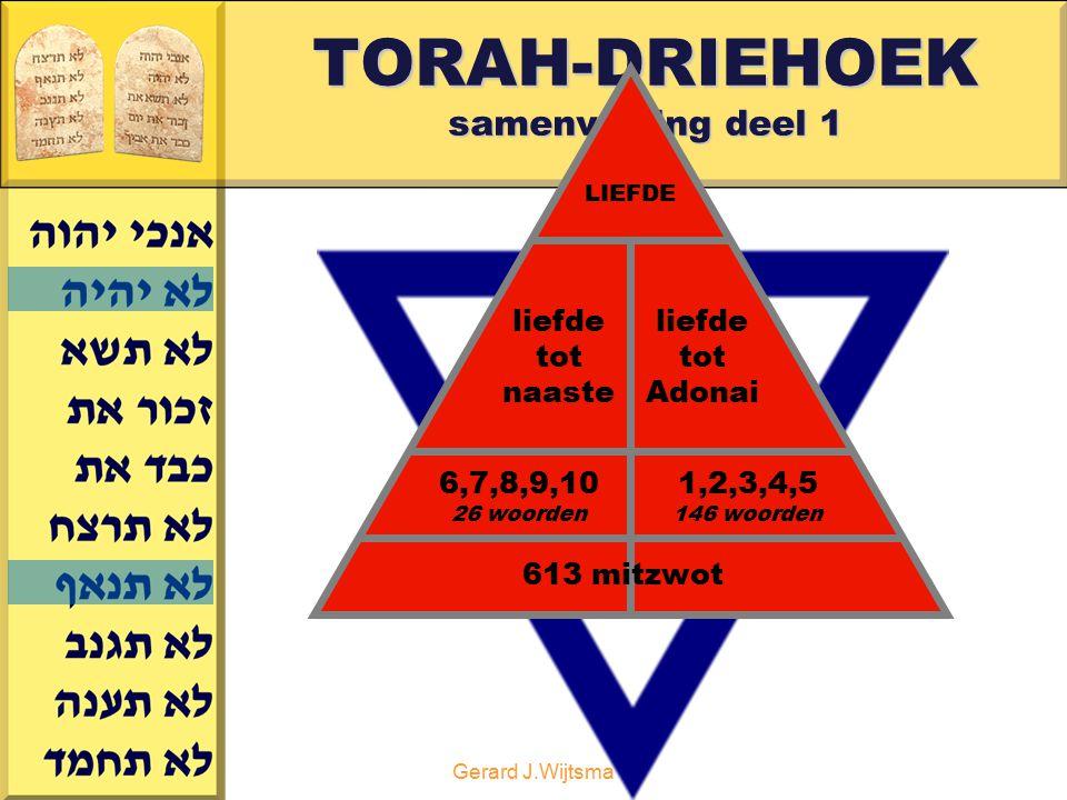 Gerard J.Wijtsma TORAH-DRIEHOEK samenvatting deel 1 LIEFDE liefde tot naaste liefde tot Adonai 6,7,8,9,10 26 woorden 613 mitzwot 1,2,3,4,5 146 woorden