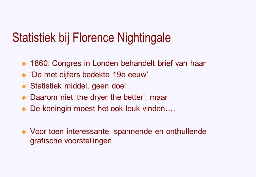 Statistiek bij Florence Nightingale  1860: Congres in Londen behandelt brief van haar  'De met cijfers bedekte 19e eeuw'  Statistiek middel, geen doel  Daarom niet 'the dryer the better', maar  De koningin moest het ook leuk vinden….