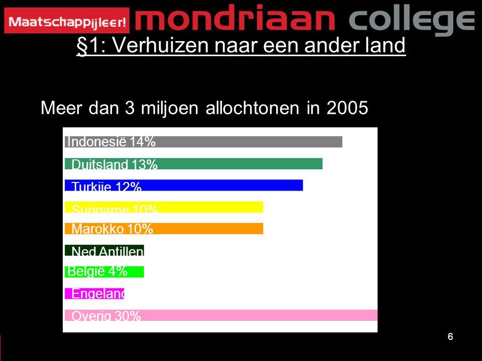 6 §1: Verhuizen naar een ander land Indonesië 14% Meer dan 3 miljoen allochtonen in 2005 Duitsland 13% Turkije 12% Suriname 10% Marokko 10% Ned Antill
