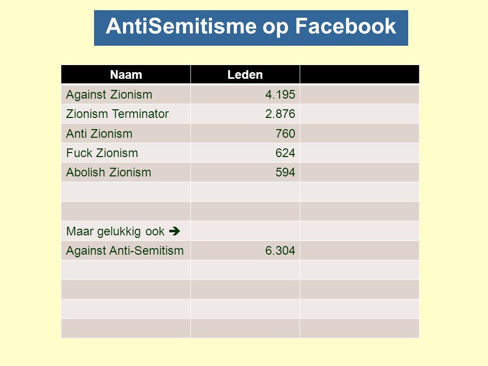 Facebook: Israel is not a state nFacebook: grootste sociale netwerk : 400 milj.