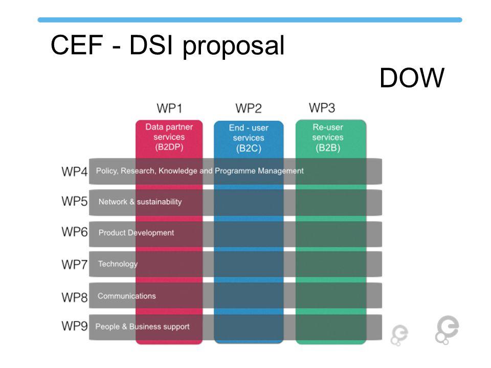 CEF - DSI proposal DOW