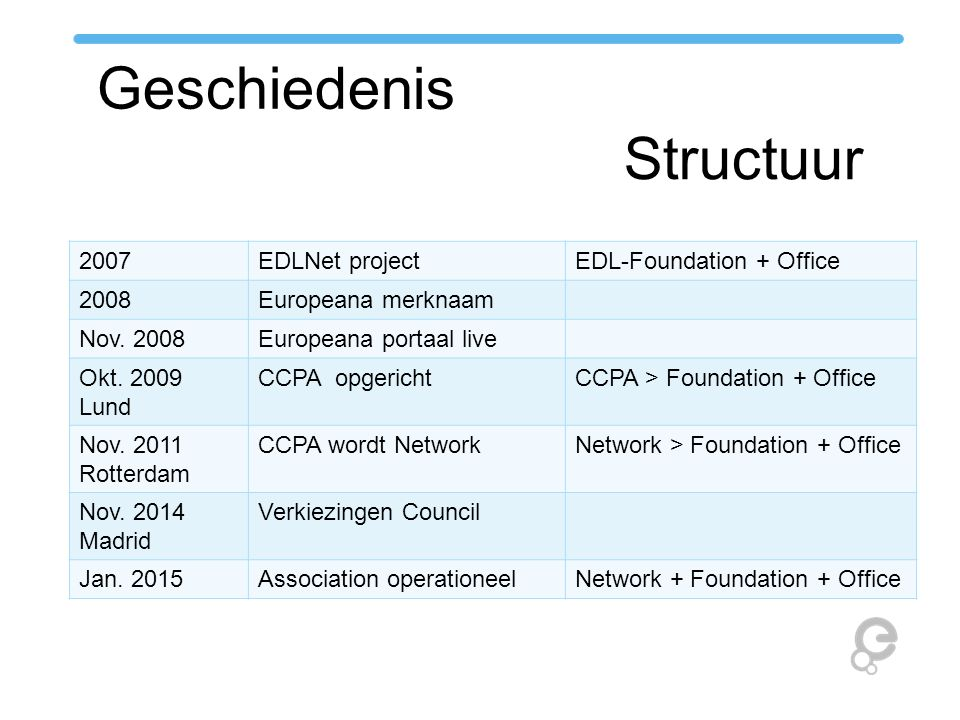 Geschiedenis Structuur 2007EDLNet projectEDL-Foundation + Office 2008Europeana merknaam Nov.