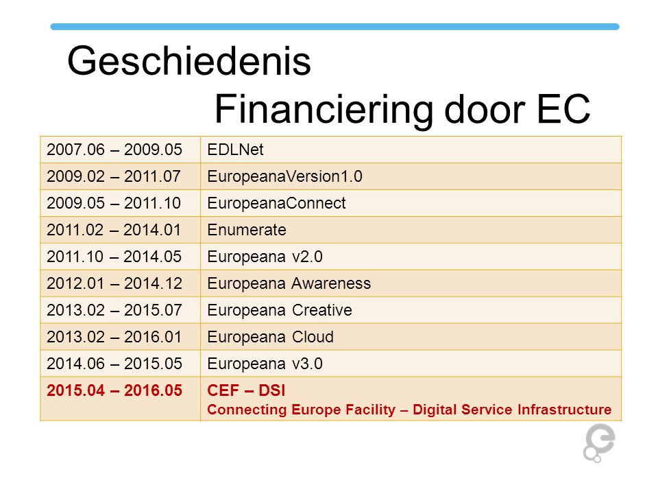 CEF - DSI proposal Overzicht Geen project, maar gelijkaardig van structuur Partners Onderaanneming/uitbesteding Werkpaketten Eerste voorstel: 14 maanden van april 2015 – mei 2016 Groepeert alle functies die Europeana nu via projecten invult, gestuurd door de Strategie Europeana + 25 partners Kick-off: Den Haag, 19-20 mei 2015