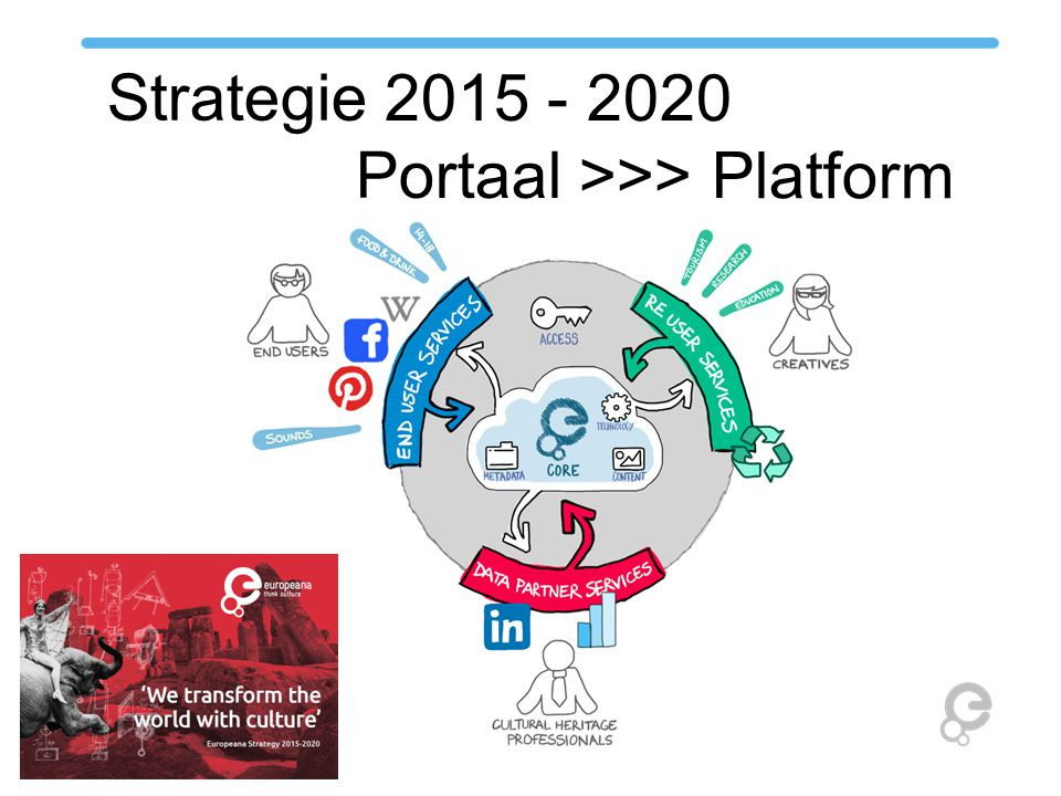 Strategie 2015 - 2020 Portaal >>> Platform