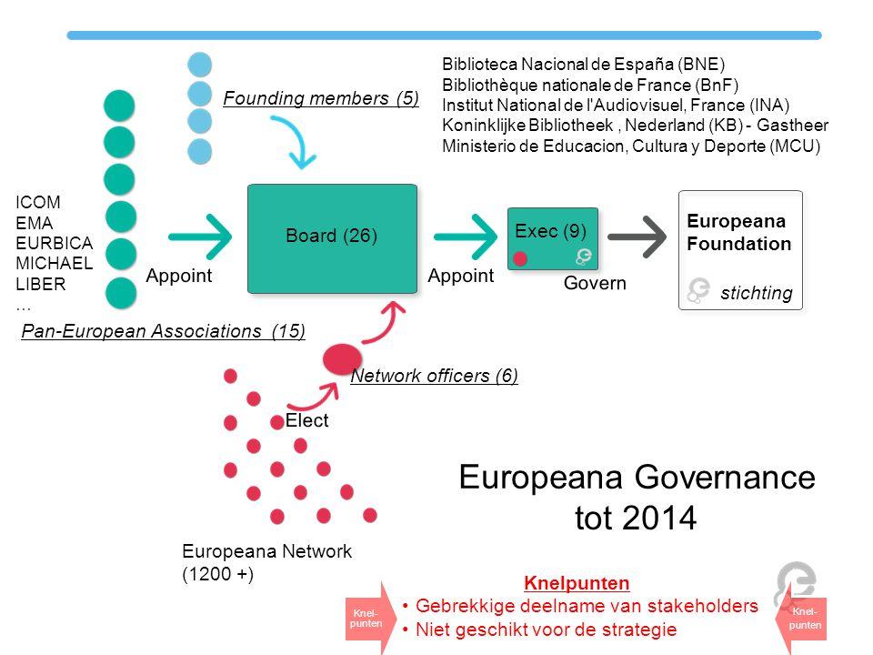 Pan-European Associations (15) Board (26) Appoint Exec (9) Appoint Europeana Network (1200 +) Network officers (6) Elect Europeana Foundation European
