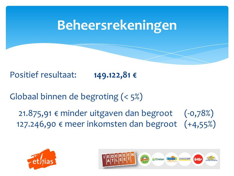 Beheersrekeningen Positief resultaat: 149.122,81 € Globaal binnen de begroting (< 5%) 21.875,91 € minder uitgaven dan begroot(-0,78%) 127.246,90 € meer inkomsten dan begroot(+4,55%)